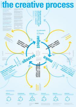 OCAC_ddo_creative_process.jpg
